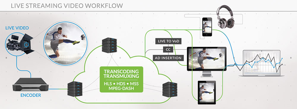Live Streaming Video Workflow