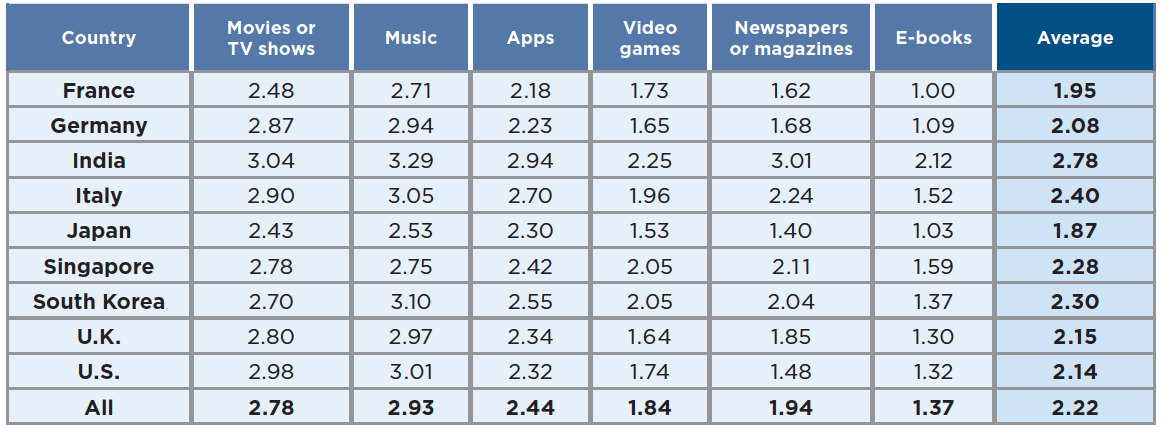 How often do you download, stream, or access the following types of digital content online? (Scale 0-4)