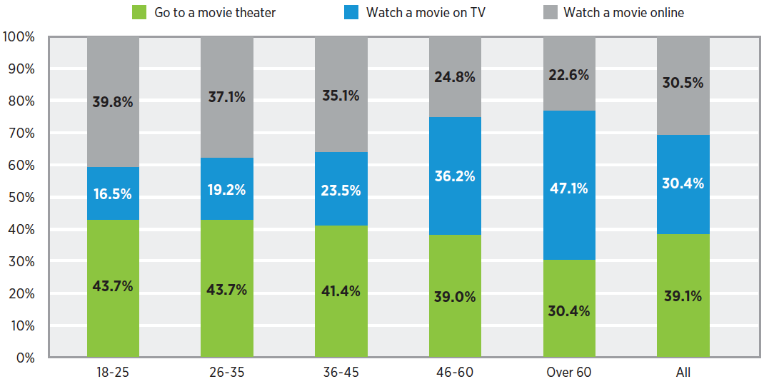 How do you prefer to watch movies?