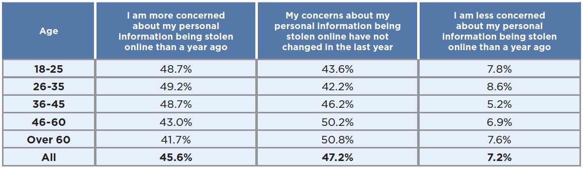 How have your concerns about online security changed in the last year?
