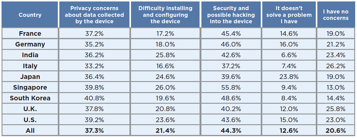 What concerns do you have about using an internet-connected security device (such as a video doorbell, surveillance camera, or smart lock)? (Select all that apply)