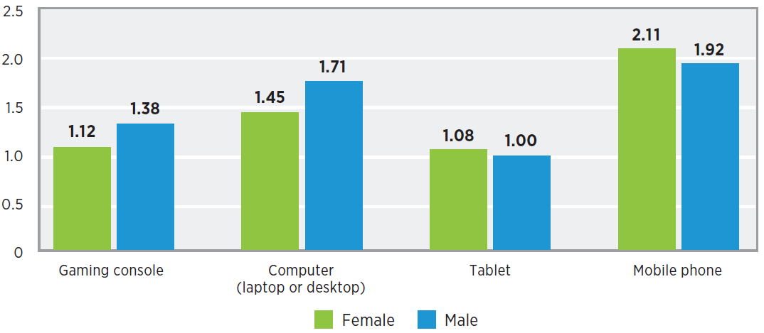 Time spent on playing video games on gaming devices in 2019 - by gender