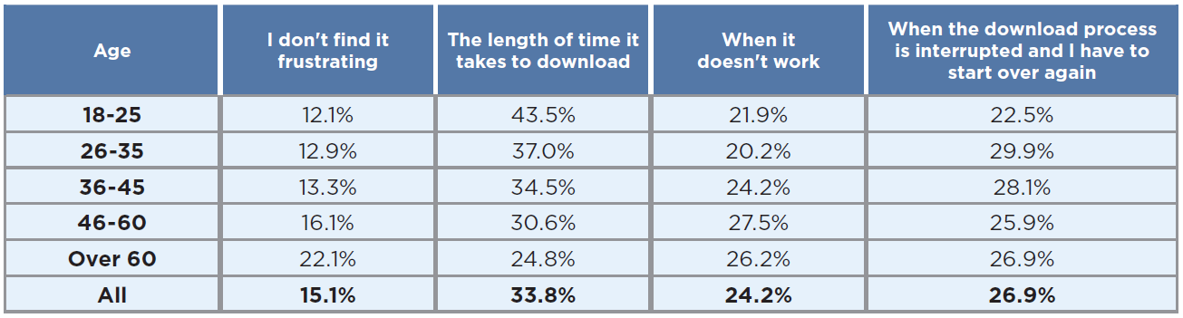 Frustrations downloading video games in 2019 - by age group