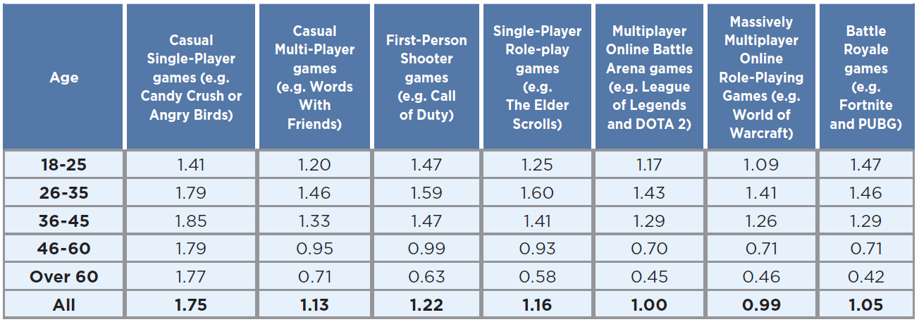 Time spent playing video games in 2019 by game type and by age group
