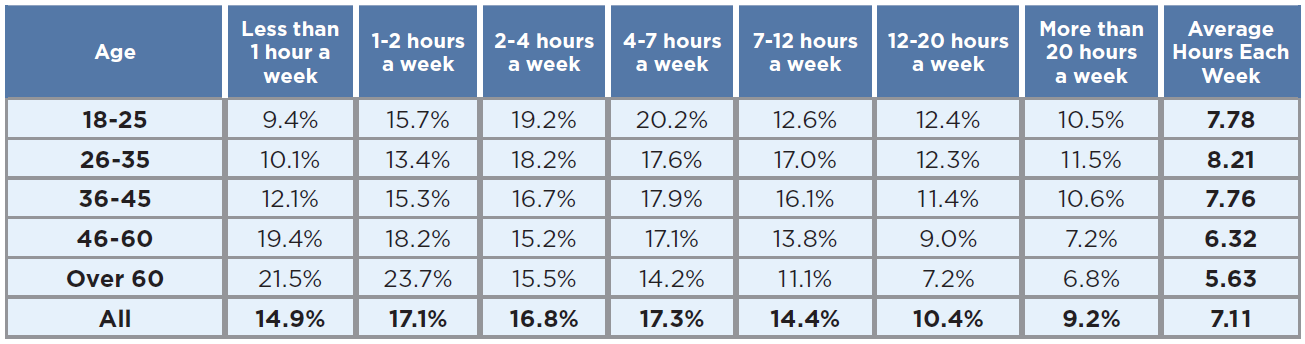 Hours per week spent on playing video games in 2019 - by age group