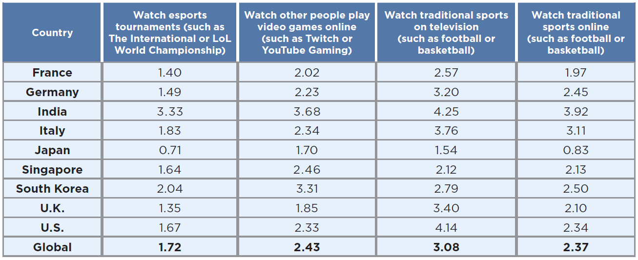 Time spent by gamers in 2019 on digital media consumption - by country