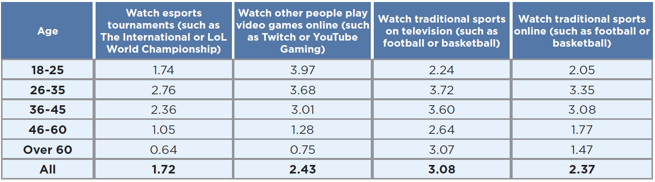 Time spent by gamers in 2019 on digital media consumption - by age group
