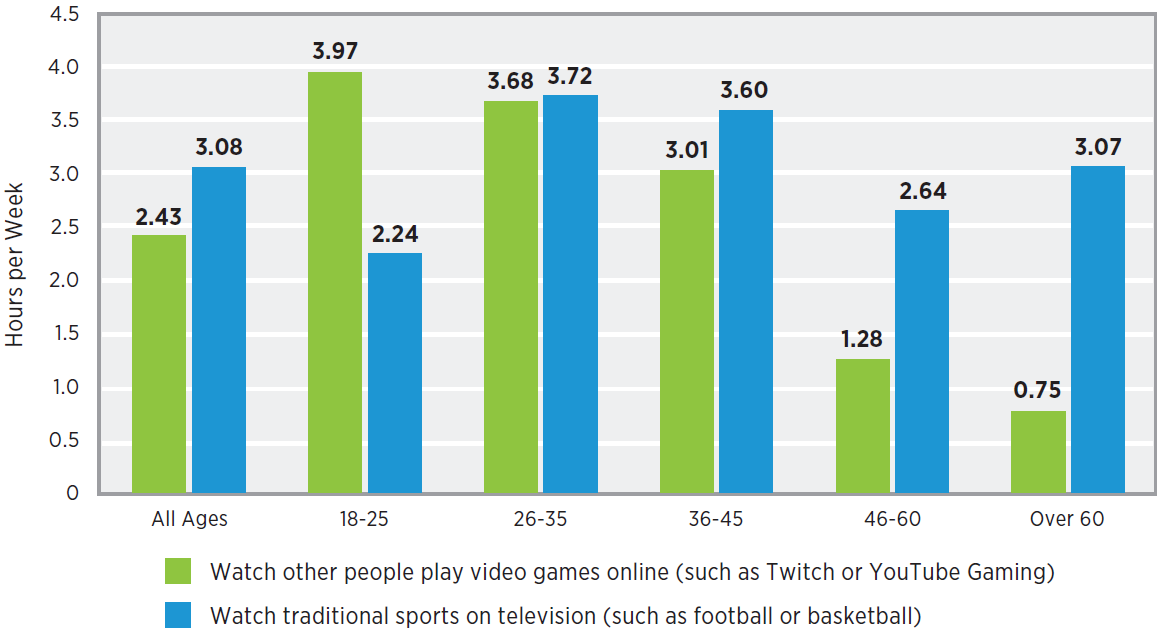 Time spent by gamers watching traditional sports on television vs watching other people playing video games in 2019 - by age group