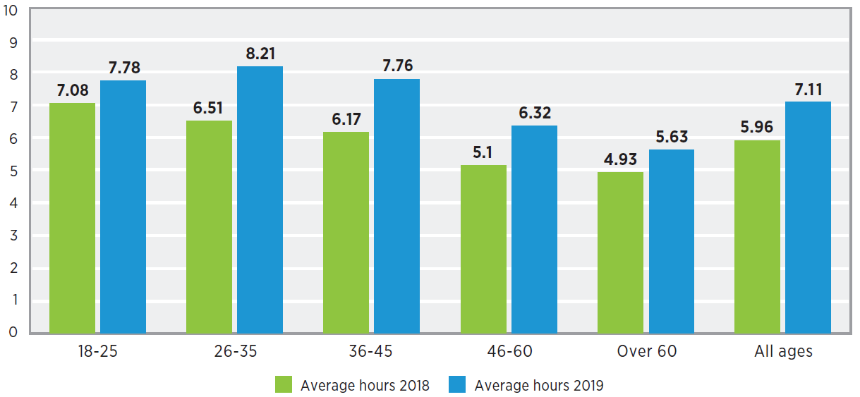 Hours per week spent on playing video games in 2019 - 2019 vs 2018