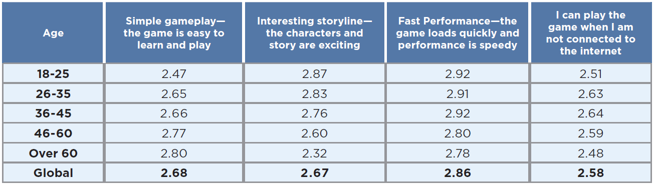 Important aspects of a video game according to gamers in 2019 - by age group