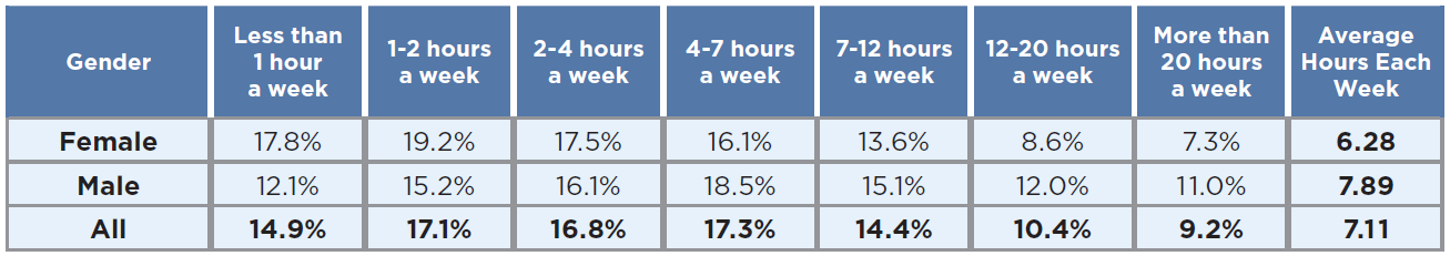Hours per week spent on playing video games in 2019 - by gender