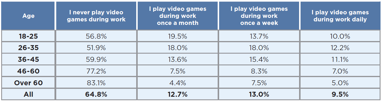 People playing video games at work in 2019 - by age group