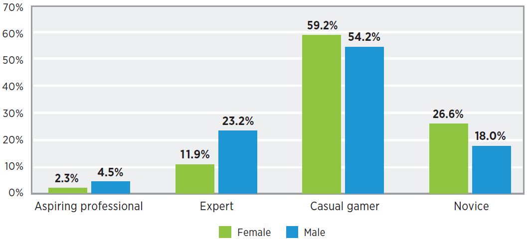 Types of gamers in 2019 - by gender