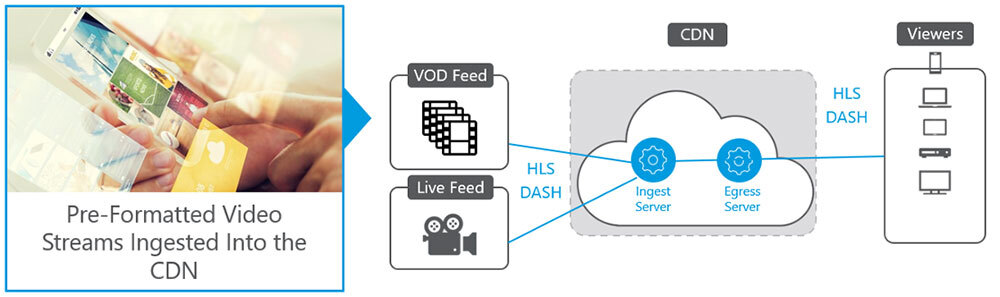 Video Content Delivery