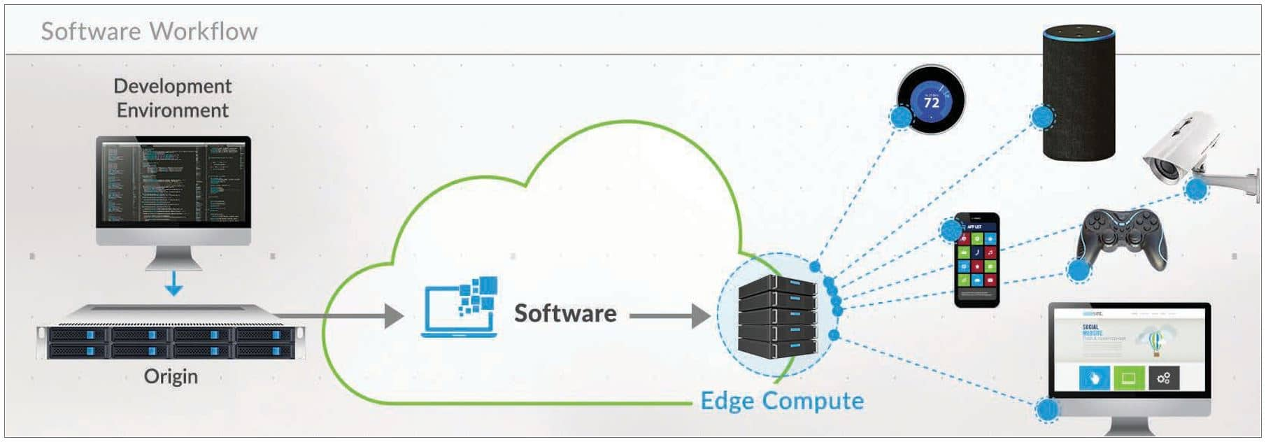 edge compute software limelight networks