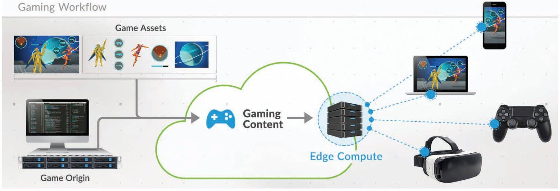 edge compute for gaming