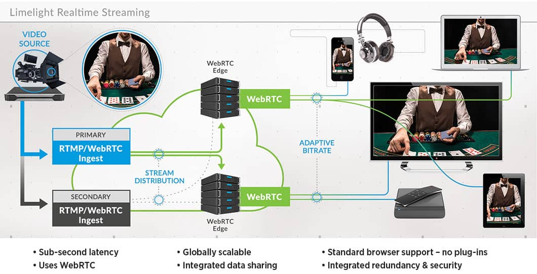 real time video workflow limelight networks