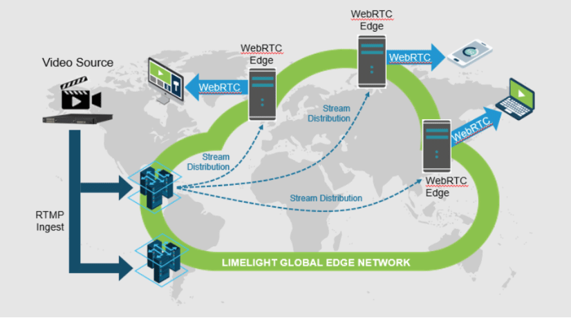 global-edge-network