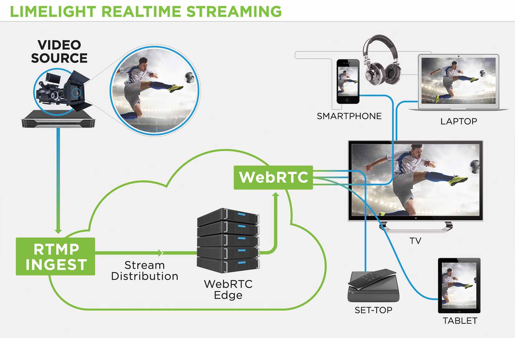 infographic-limelight_realtime_streaming