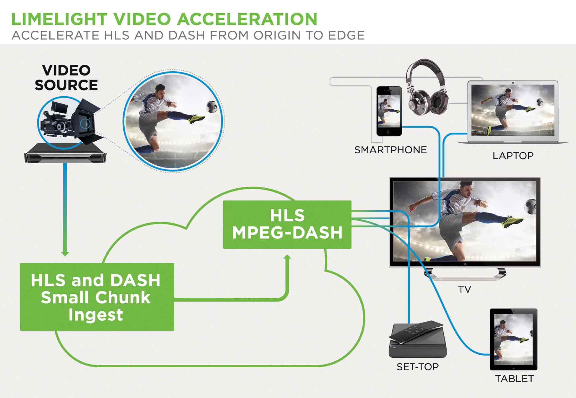 infographic-limelight_video_acceleration