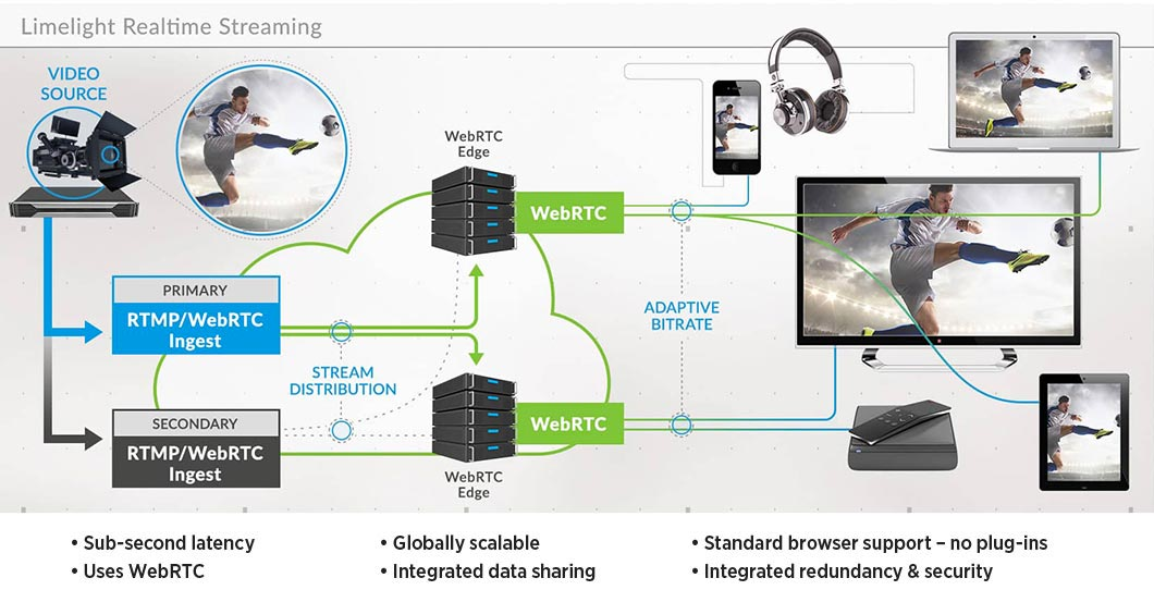 Detailed workflow showing a diagram of Limelight RealTime Streaming from Video Source to Devices for Live Sports